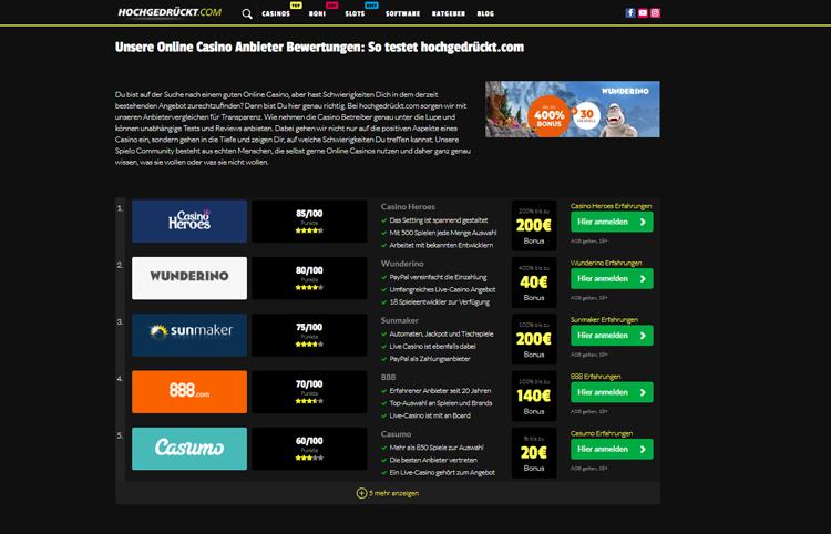 hochgedrückt.com bietet eine Reihe von Anbietertests